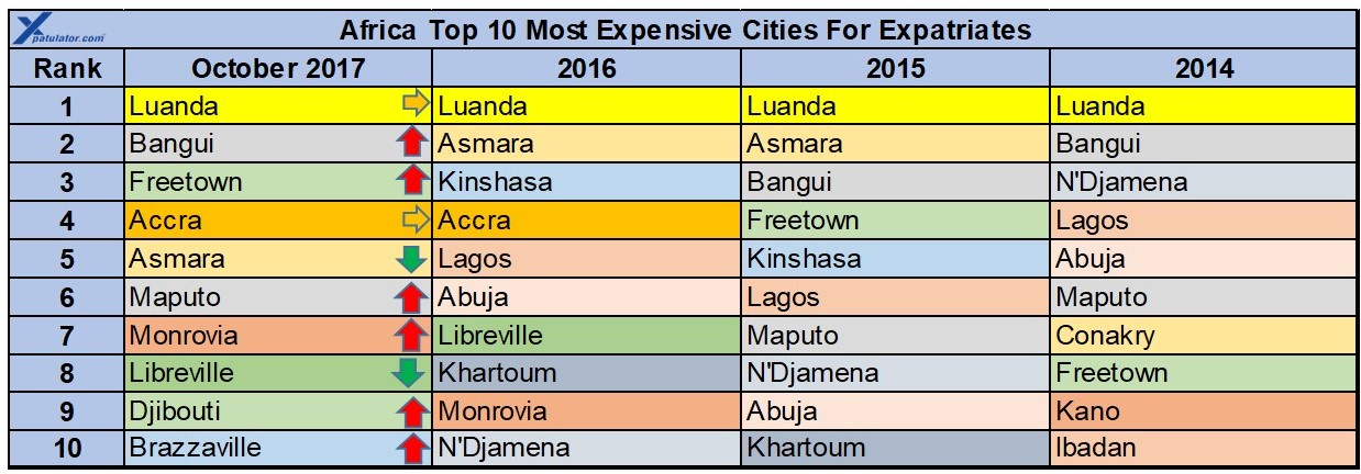 Africa expat cost of living comparison for Where is the horseshoe in country living october 2017
