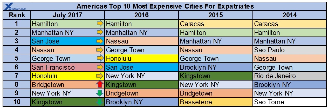 America expat cost of living comparison for Cost of living boston