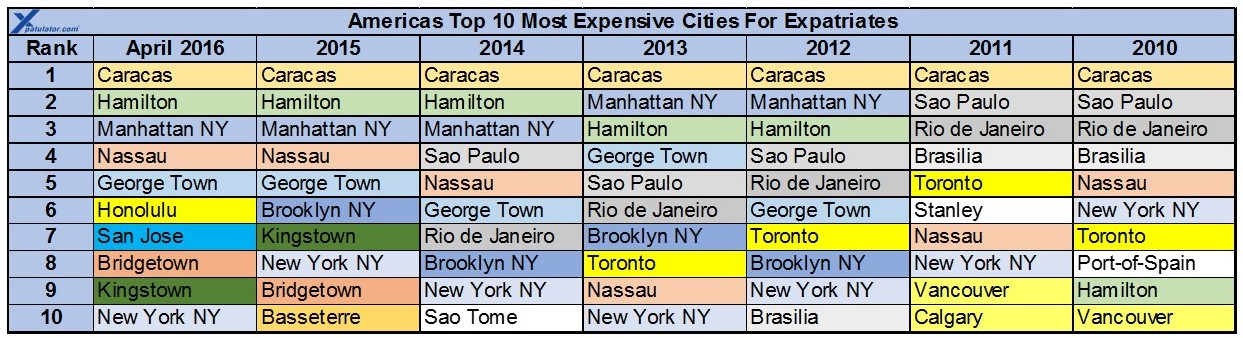 The Americas Expat Cost Of Living Comparison Rankings