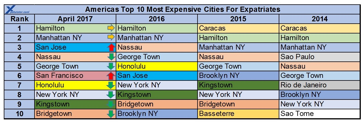 America Expat Cost Of Living Comparison