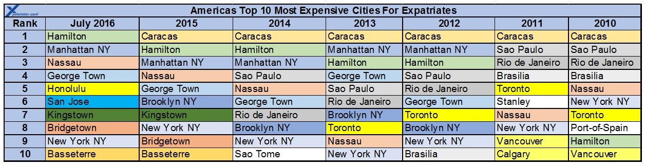 America Expat Cost Of Living Comparison Rankings August 2016