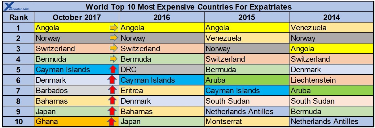 The most expensive countries in the world for expatriate for Where is the horseshoe in country living october 2017