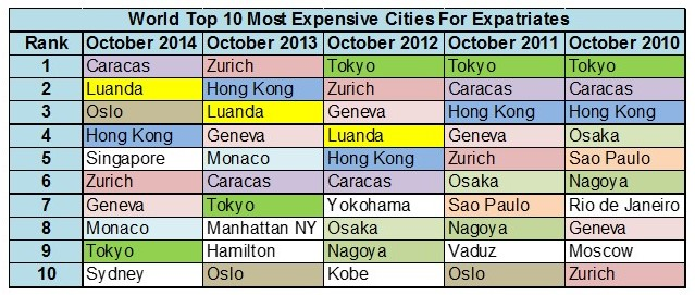 Overall Cost Of Living Rankings October 2014