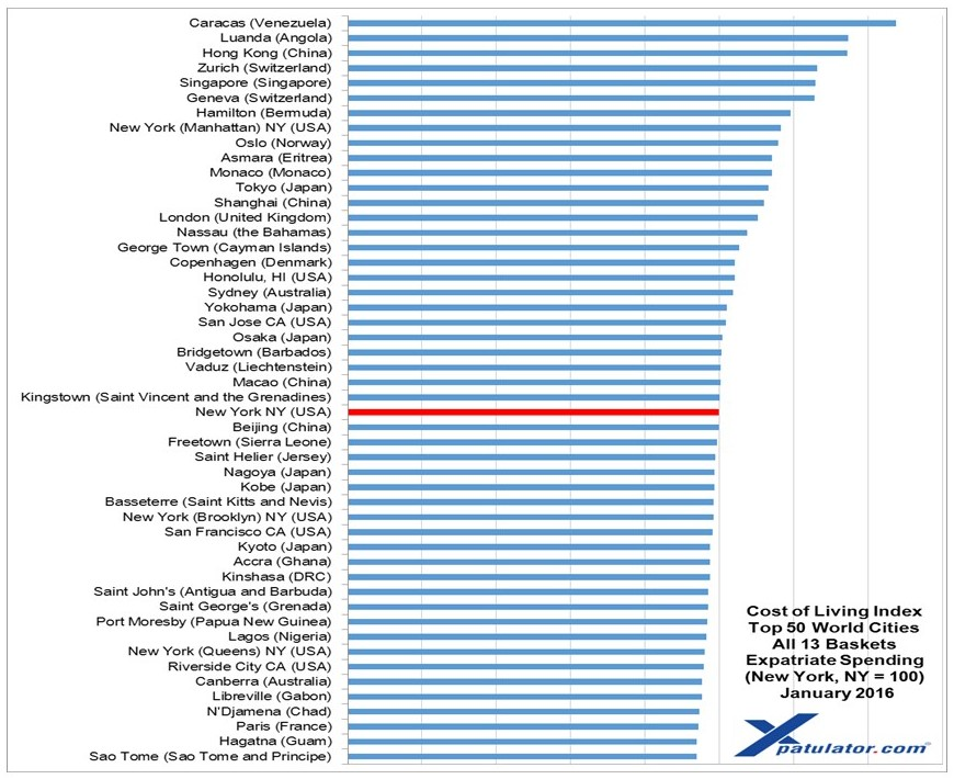 International Cost Of Living 2016