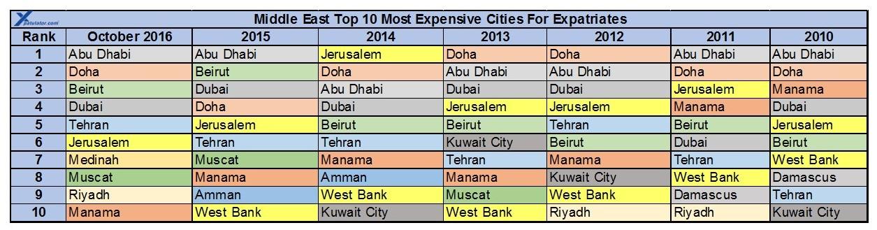 comparison between dubai and abu dhabi Dubai vs manhattan, new york is a comparison for a 1 bedroom apartment in  dubai and manhattan, new york.